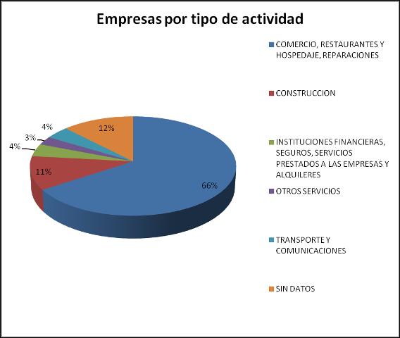 Empresas por tipo de actividad-Pol. La Esprilla