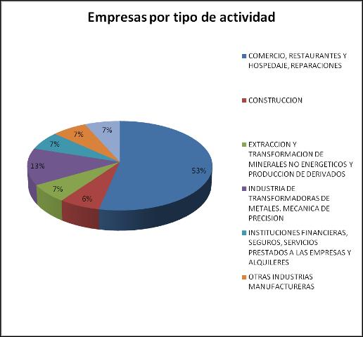 Empresas por tipo de actividad-Pol. La Maruca