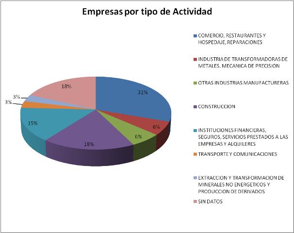 Empresas por tipo de actividad-Pol. Otero