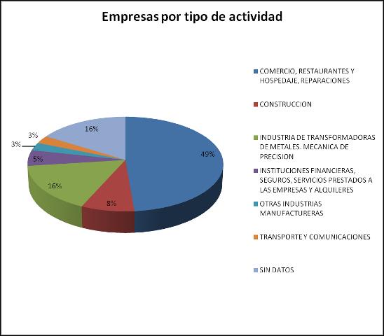 Empresas por tipo de actividad-Pol. Elegarcu
