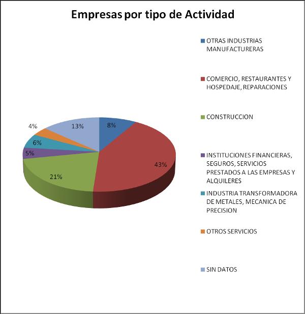empresas por tipo de actividad - Poligono de Cros