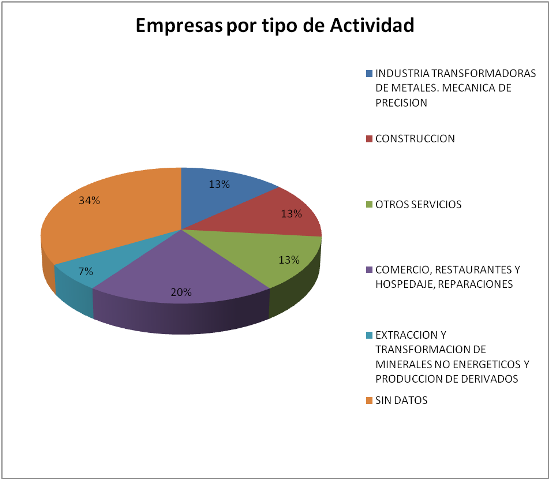 Empresas por tipo de actividad - Poligono La Verde