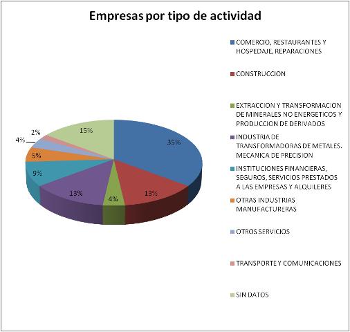 empresas port ipo de actividad - Poligono Mies de San Juan