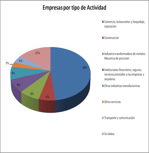 Empresas por tipo de actividad (Polígono industrial de Raos)