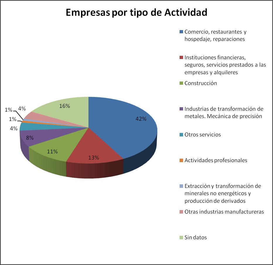 Empresas por tipo de actividad - Polígono de trascueto